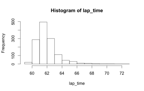 lap_time